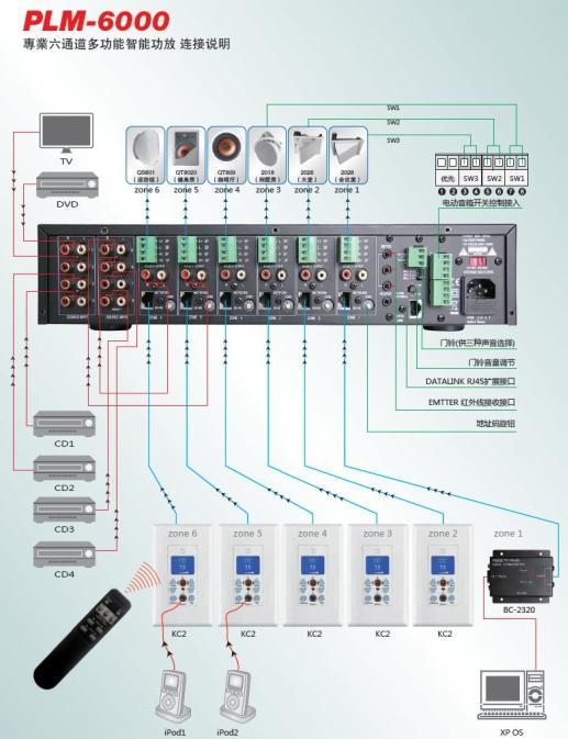 PLM6000六通道多功能擴大機 2